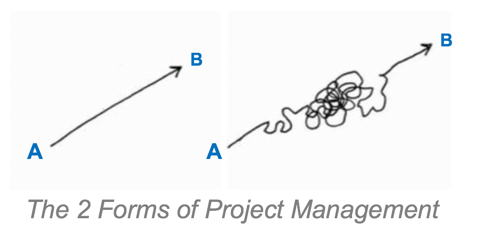 5 Compelling Reasons to Provide Project Management Training